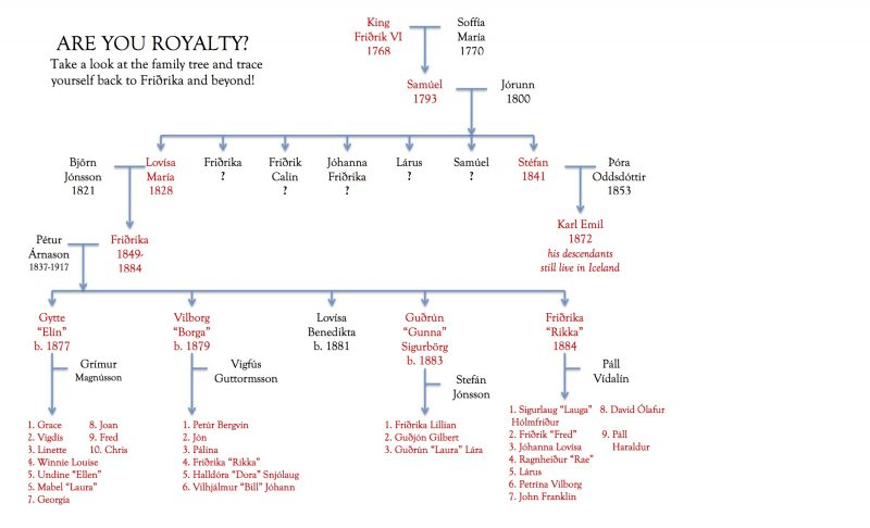 Royal lineage chart